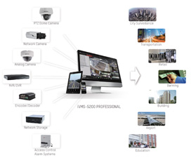 Hikvision iVMS-5200